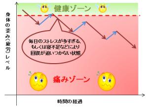 痛みグラフ3